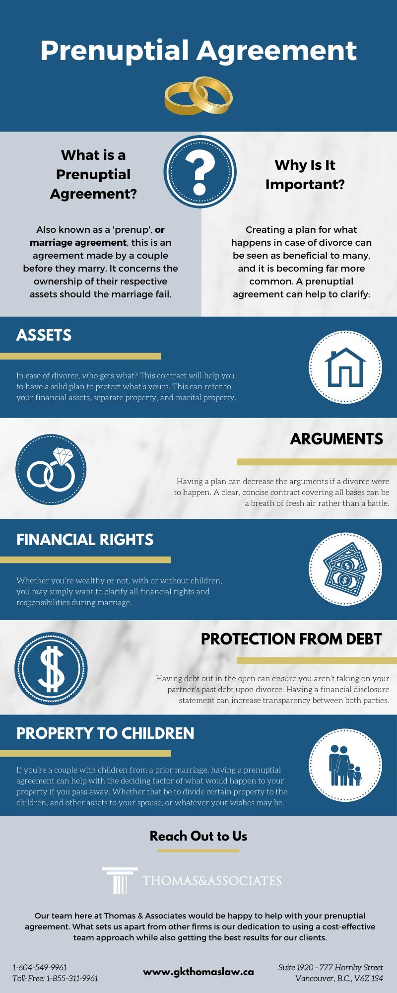 Prenuptial Agreement Infographic